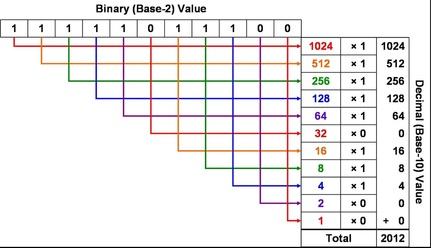binary numbers you can count on it just not that easily mr keltner. Black Bedroom Furniture Sets. Home Design Ideas