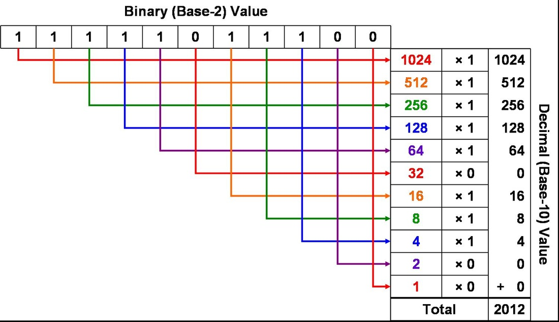 binary to base 10 conversion calculator